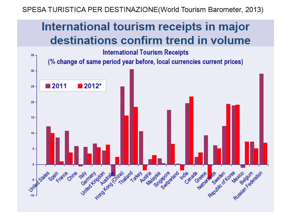 SPESA TURISTICA PER DESTINAZIONE(World Tourism Barometer, 2013)