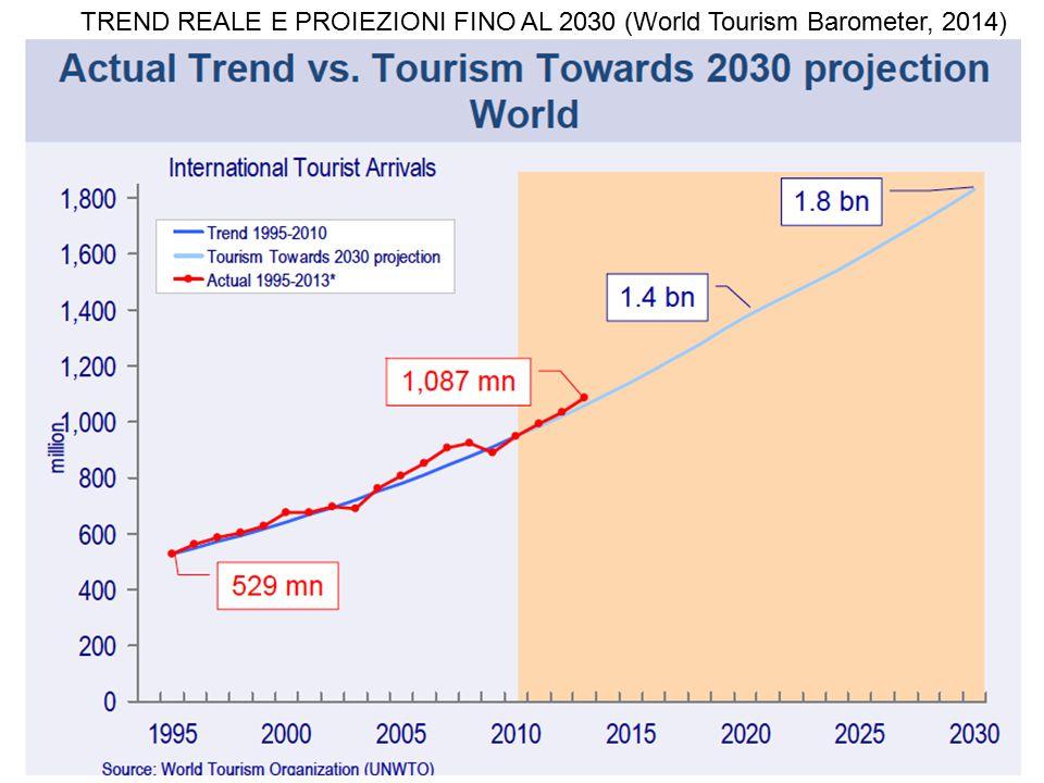 TREND REALE E PROIEZIONI FINO AL 2030 (World Tourism Barometer, 2014)