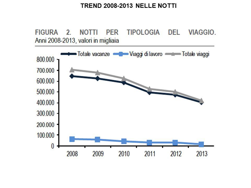 TREND 2008-2013 NELLE NOTTI