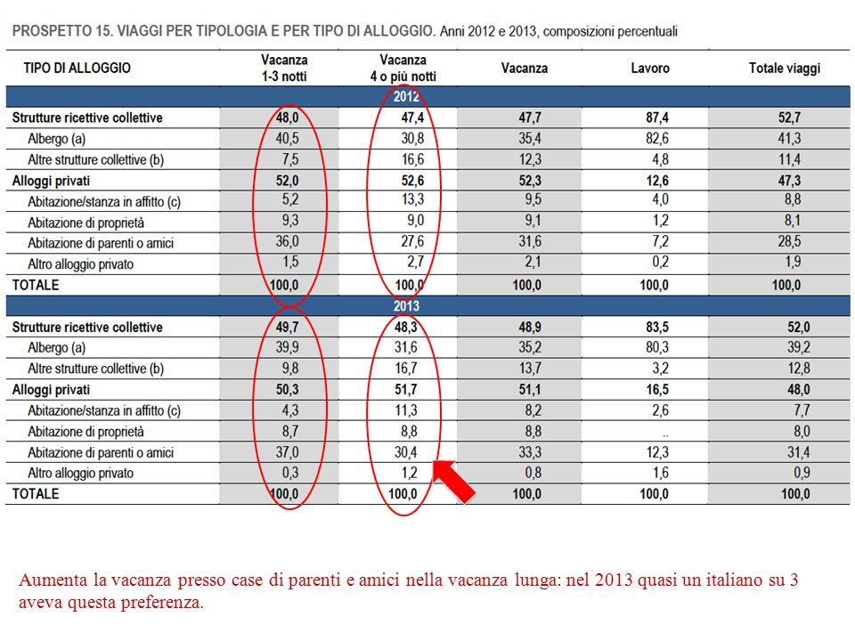 Aumenta la vacanza presso case di parenti e amici nella vacanza lunga: nel 2013 quasi un italiano su 3 aveva questa preferenza.