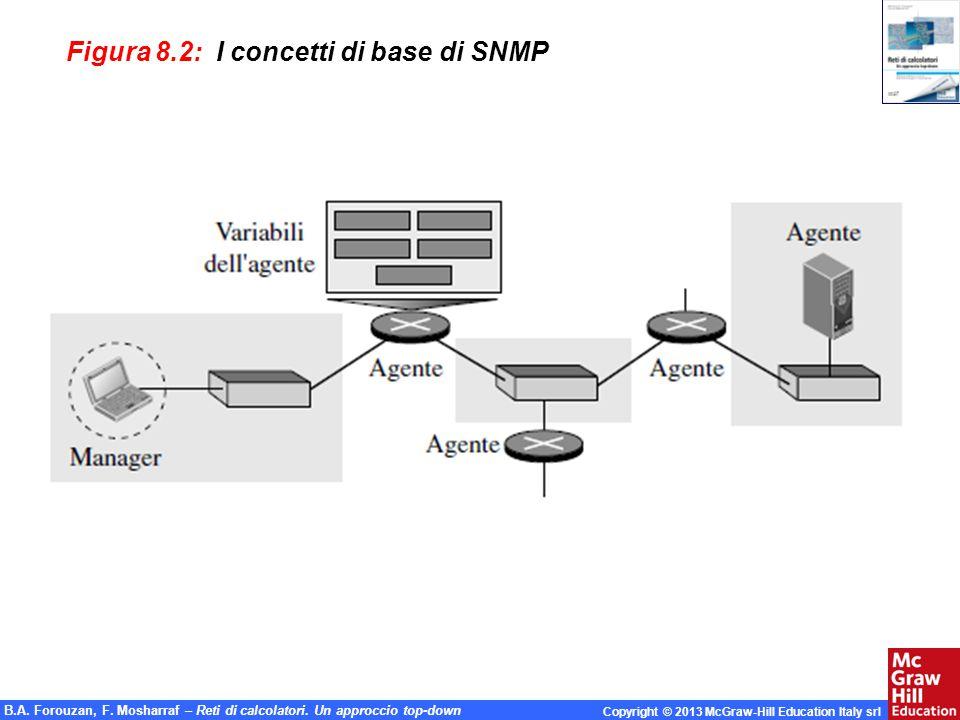 Figura 8.2: I concetti di base di SNMP