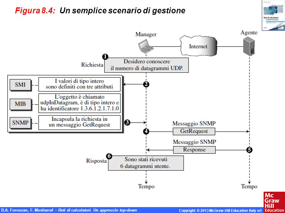 Figura 8.4: Un semplice scenario di gestione