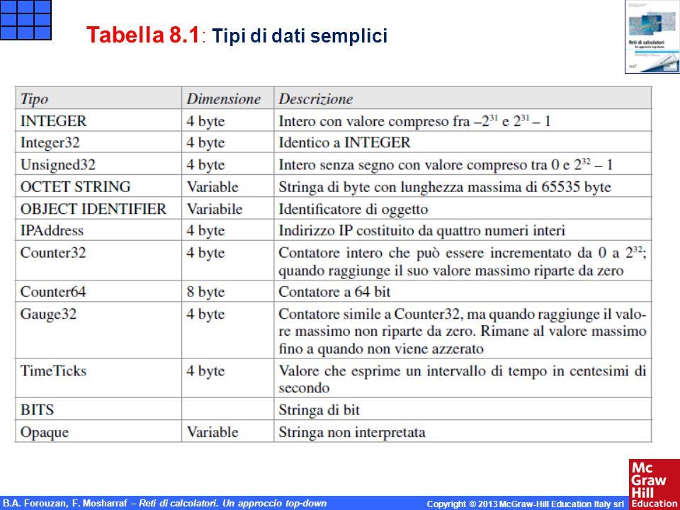 Tabella 8.1: Tipi di dati semplici