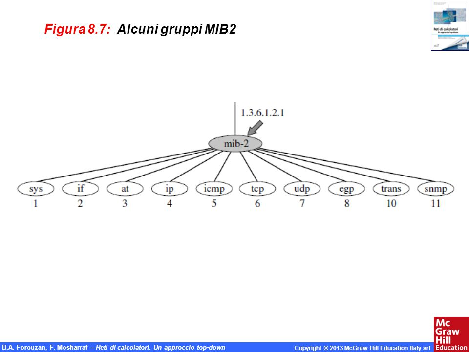 Figura 8.7: Alcuni gruppi MIB2