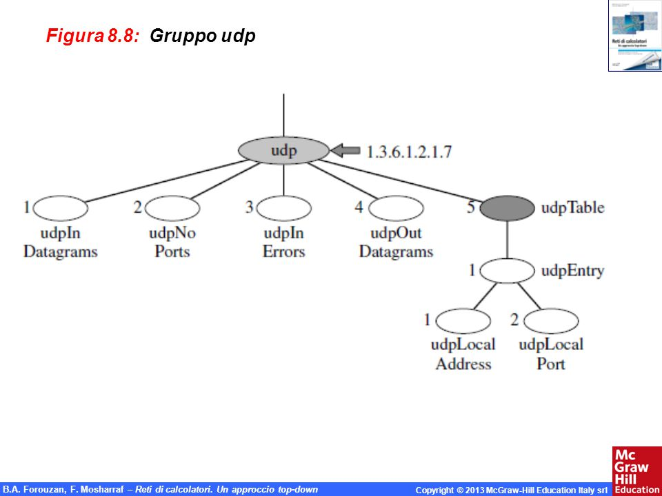 Figura 8.8: Gruppo udp 1.#