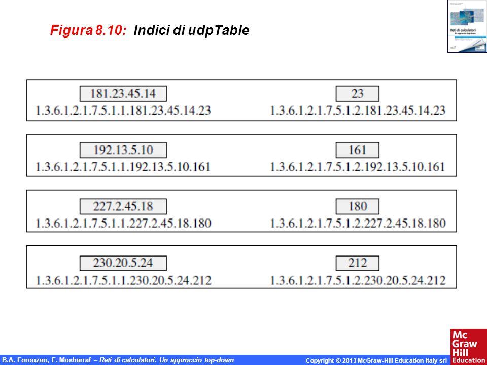Figura 8.10: Indici di udpTable