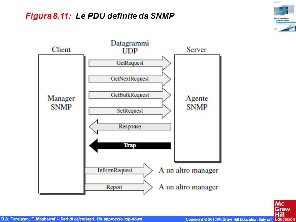 Figura 8.11: Le PDU definite da SNMP