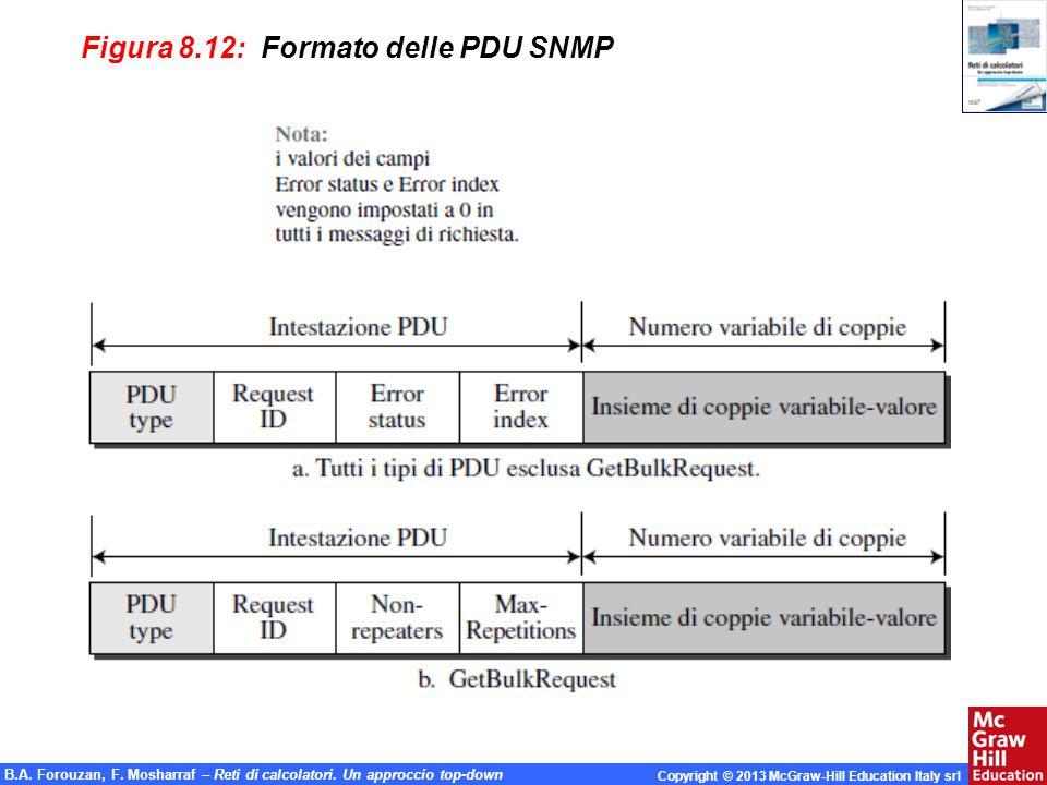 Figura 8.12: Formato delle PDU SNMP