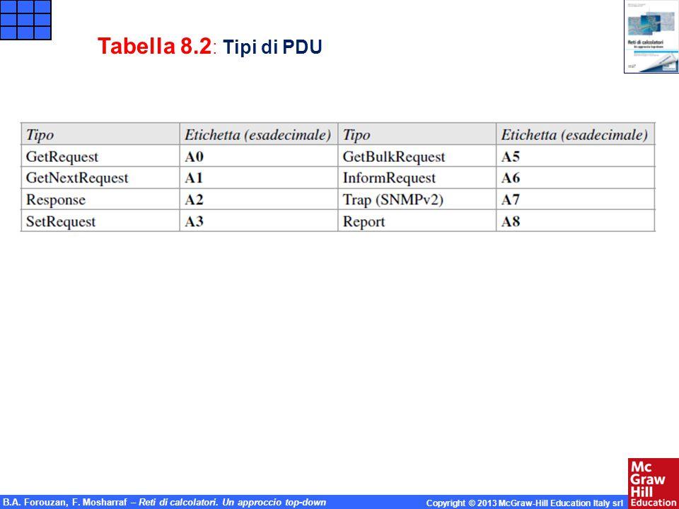 Tabella 8.2: Tipi di PDU