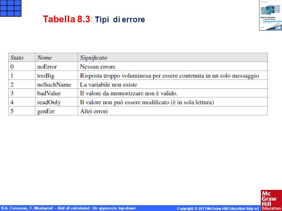 Tabella 8.3: Tipi di errore
