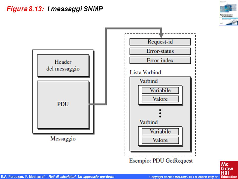 Figura 8.13: I messaggi SNMP