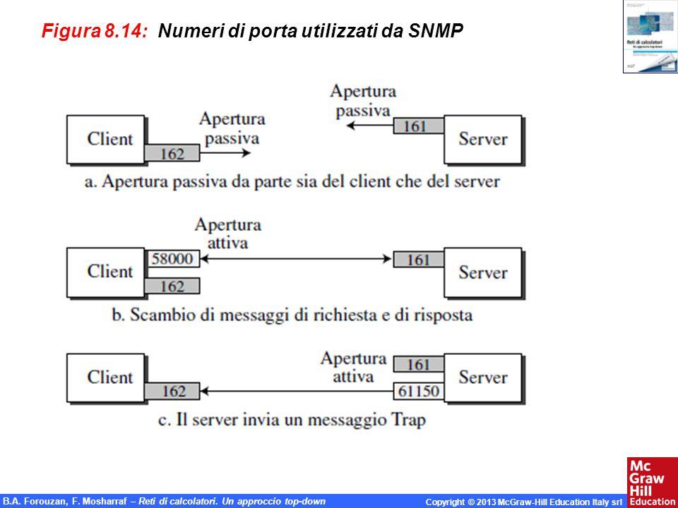 Figura 8.14: Numeri di porta utilizzati da SNMP