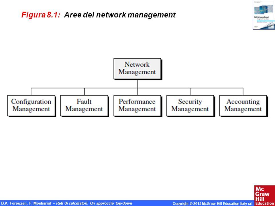 Figura 8.1: Aree del network management