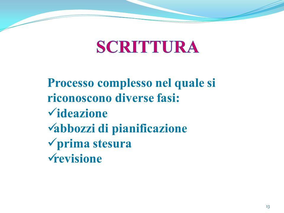 SCRITTURA Processo complesso nel quale si riconoscono diverse fasi: