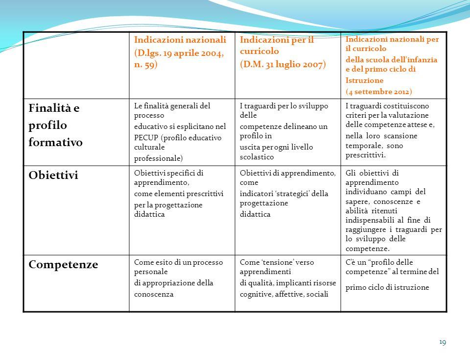 Finalità e profilo formativo Obiettivi Competenze