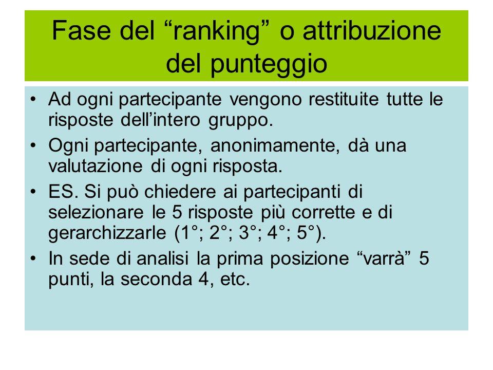 Fase del ranking o attribuzione del punteggio