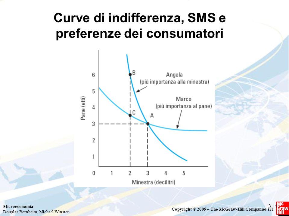 Curve di indifferenza, SMS e preferenze dei consumatori