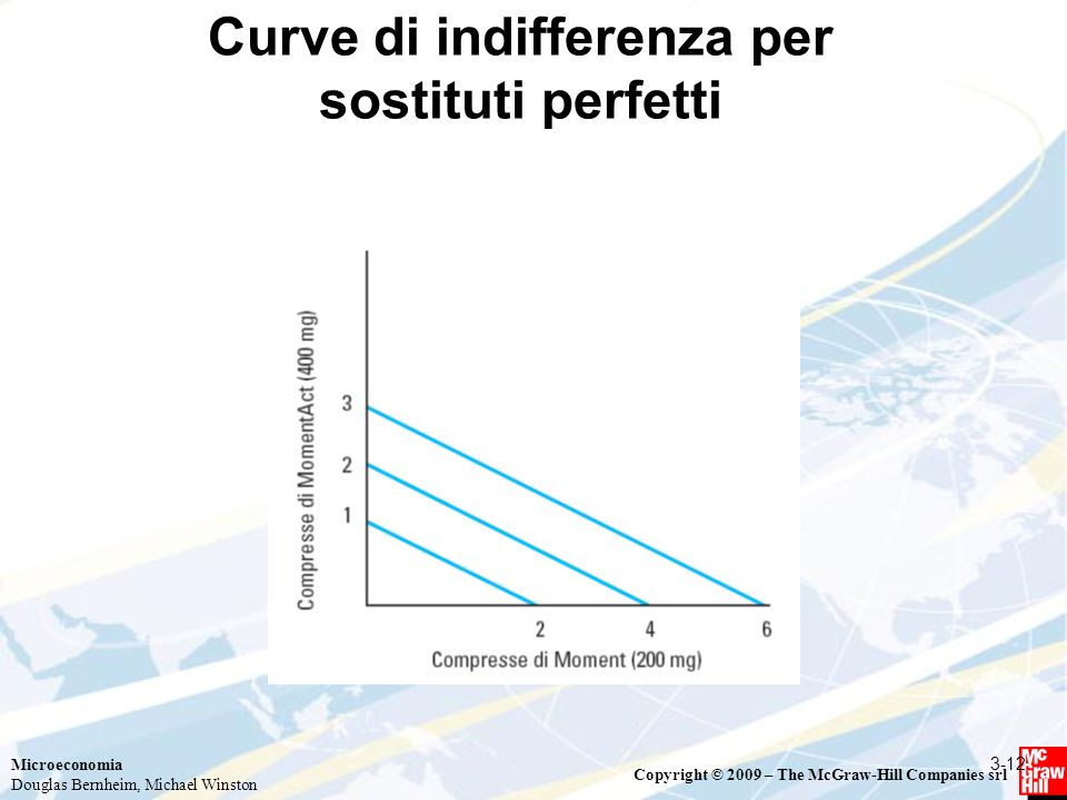 Curve di indifferenza per sostituti perfetti