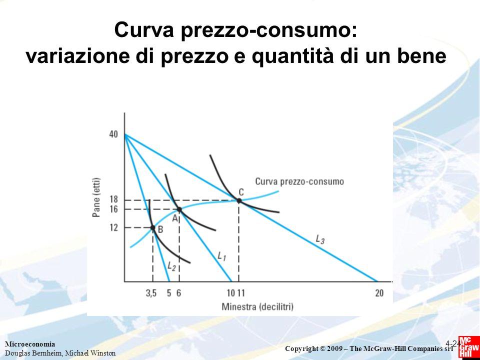 Curva prezzo-consumo: variazione di prezzo e quantità di un bene