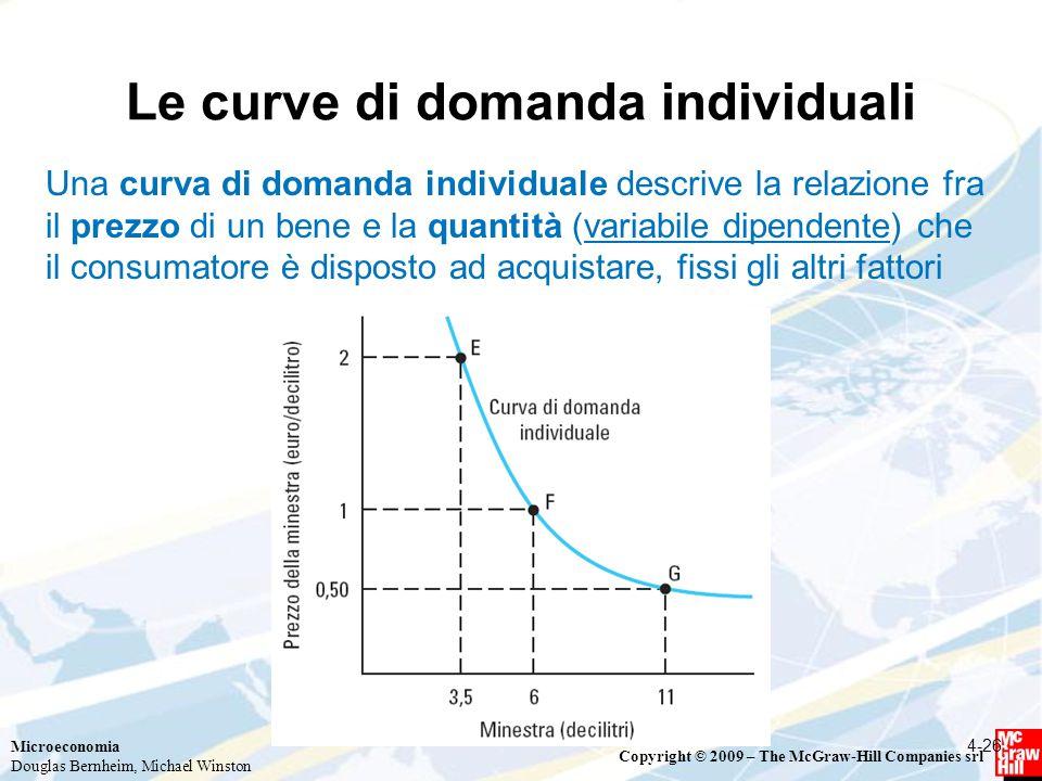 Le curve di domanda individuali