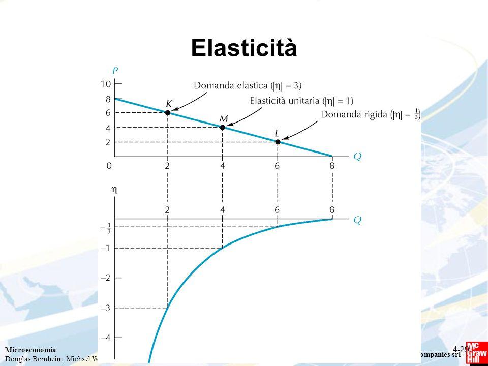 Elasticità 4-29