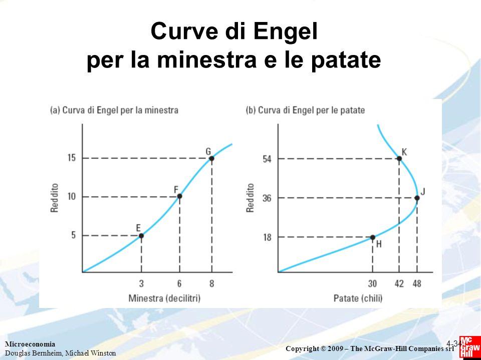 Curve di Engel per la minestra e le patate