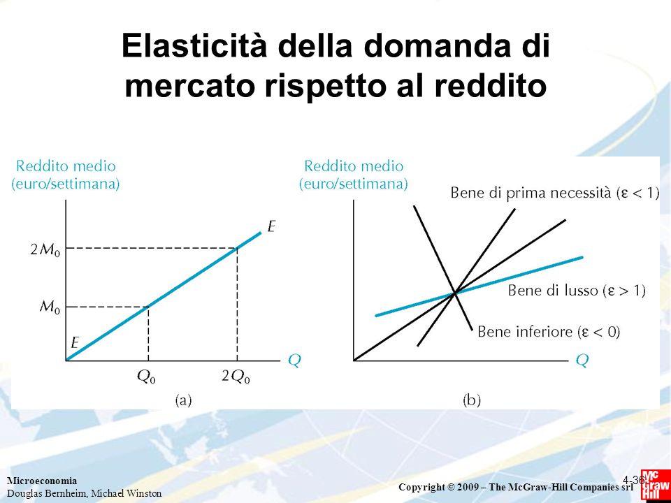 Elasticità della domanda di mercato rispetto al reddito