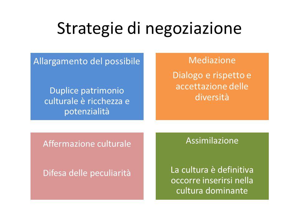Strategie di negoziazione