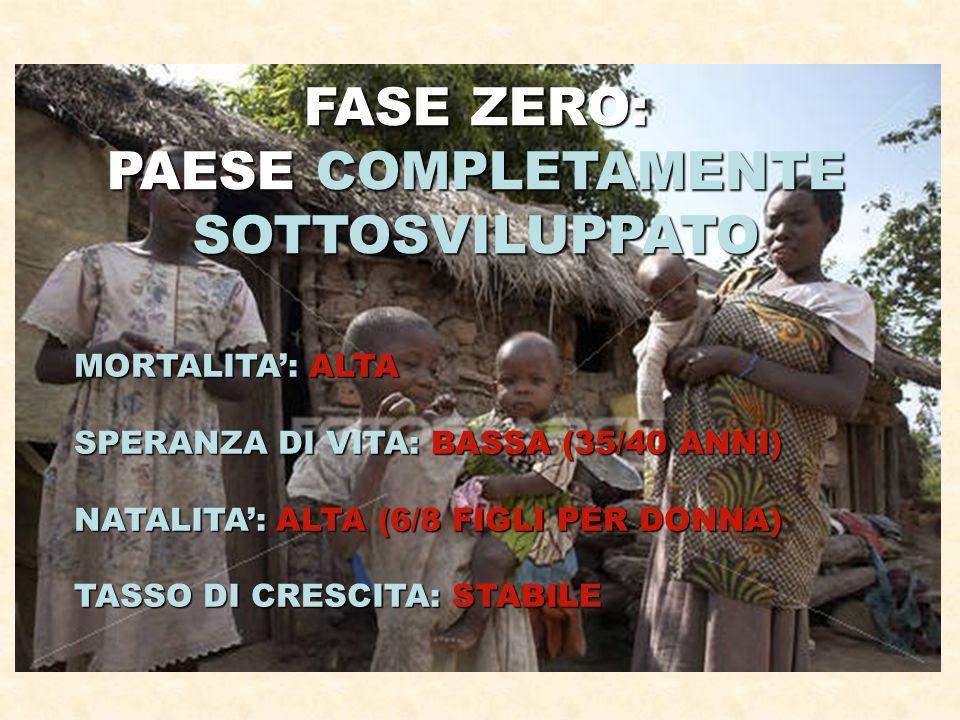FASE ZERO: PAESE COMPLETAMENTE SOTTOSVILUPPATO