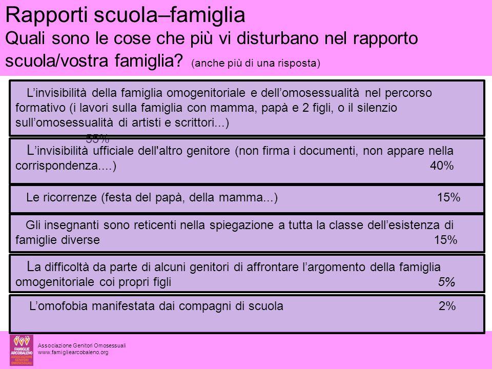 Rapporti scuola–famiglia Quali sono le cose che più vi disturbano nel rapporto scuola/vostra famiglia (anche più di una risposta)
