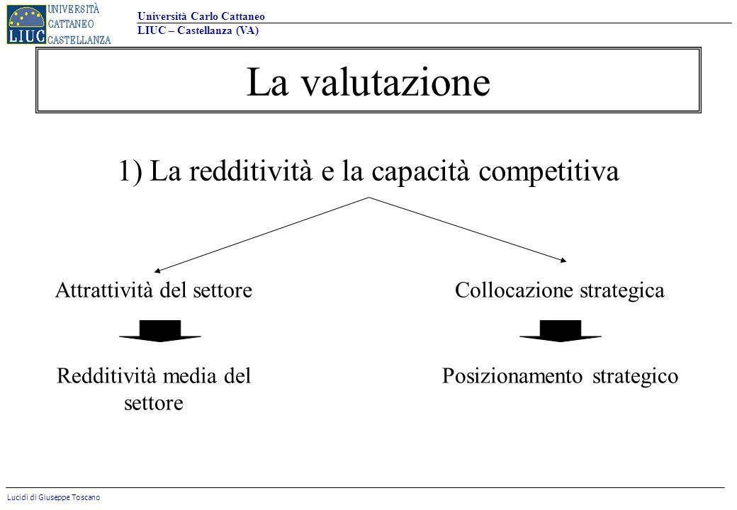 La valutazione 1) La redditività e la capacità competitiva