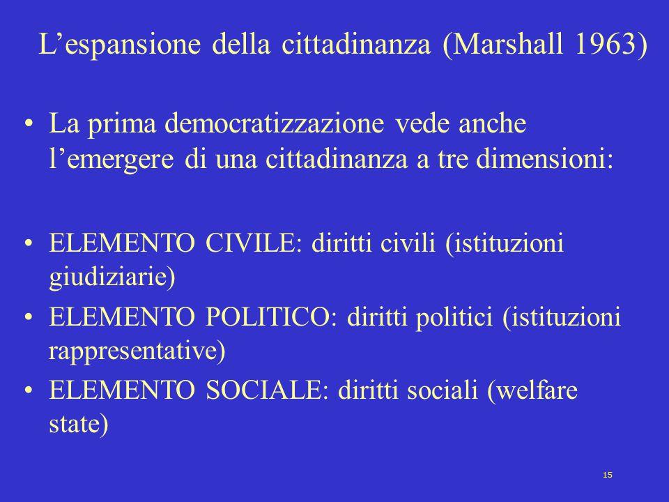 L'espansione della cittadinanza (Marshall 1963)