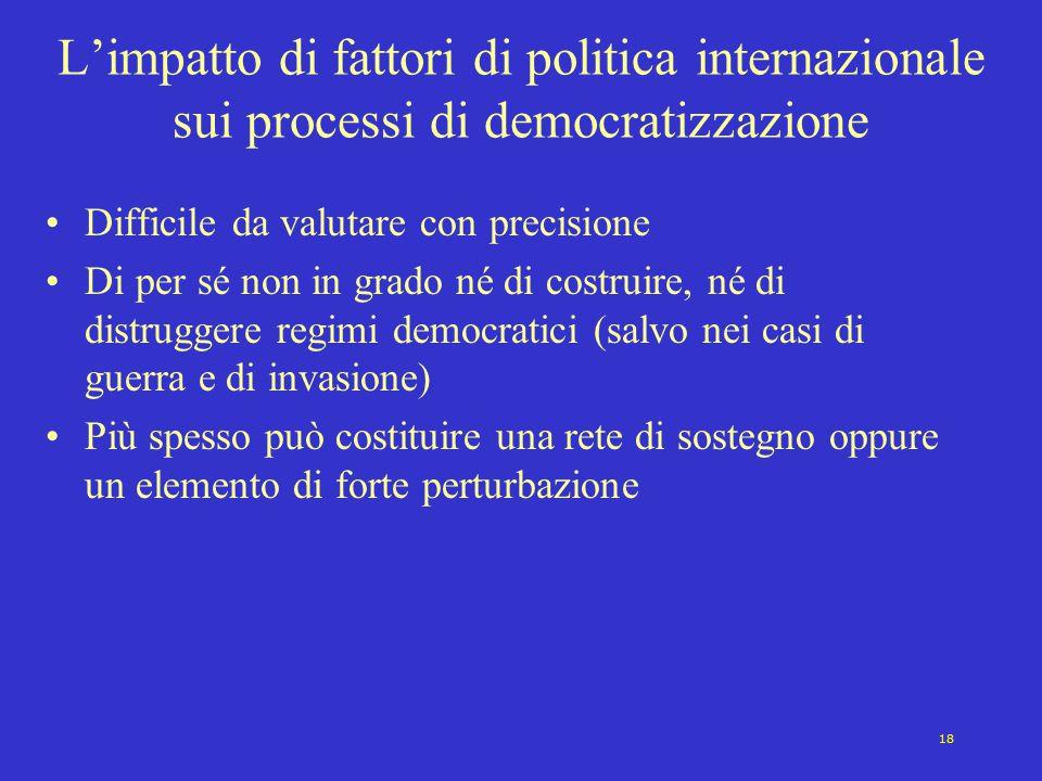 L'impatto di fattori di politica internazionale sui processi di democratizzazione