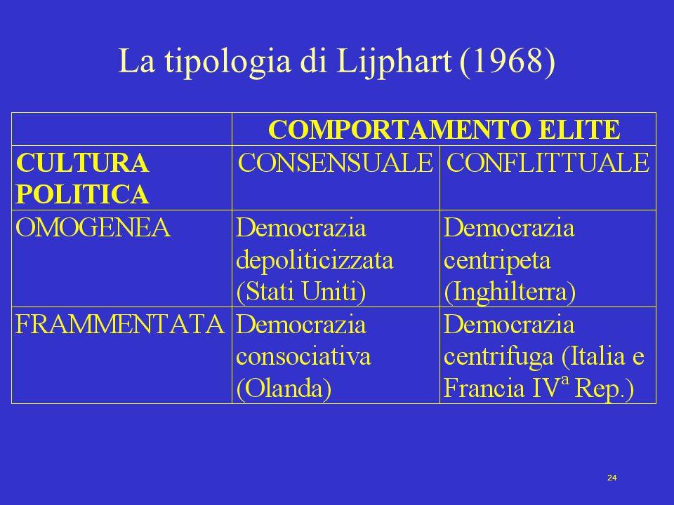 La tipologia di Lijphart (1968)