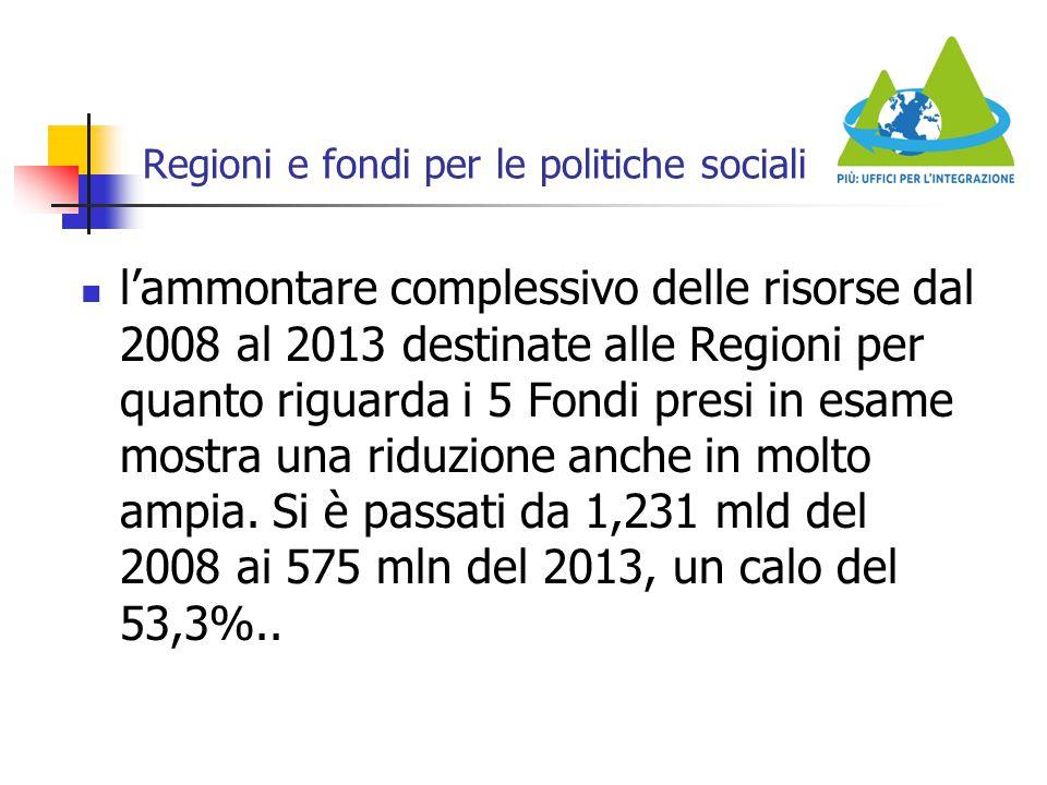 Regioni e fondi per le politiche sociali