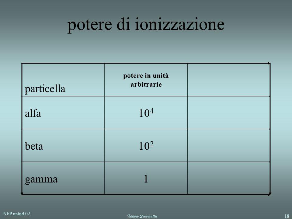 potere di ionizzazione