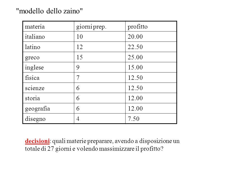 modello dello zaino materia giorni prep. profitto italiano 10 20.00