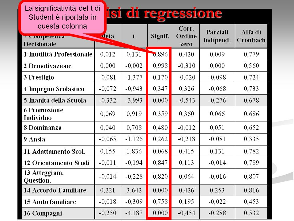 Analisi di regressione