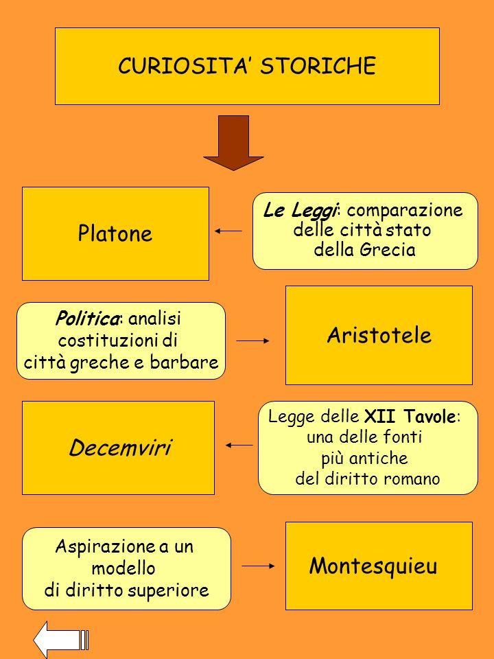 CURIOSITA' STORICHE Platone Aristotele Decemviri Montesquieu