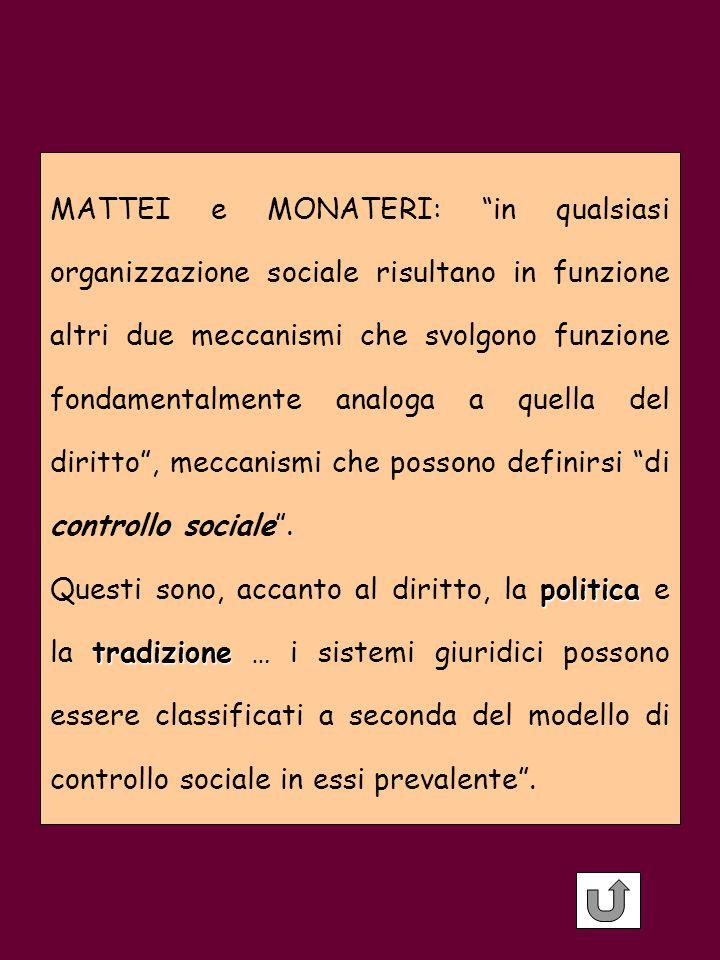 MATTEI e MONATERI: in qualsiasi organizzazione sociale risultano in funzione altri due meccanismi che svolgono funzione fondamentalmente analoga a quella del diritto , meccanismi che possono definirsi di controllo sociale .