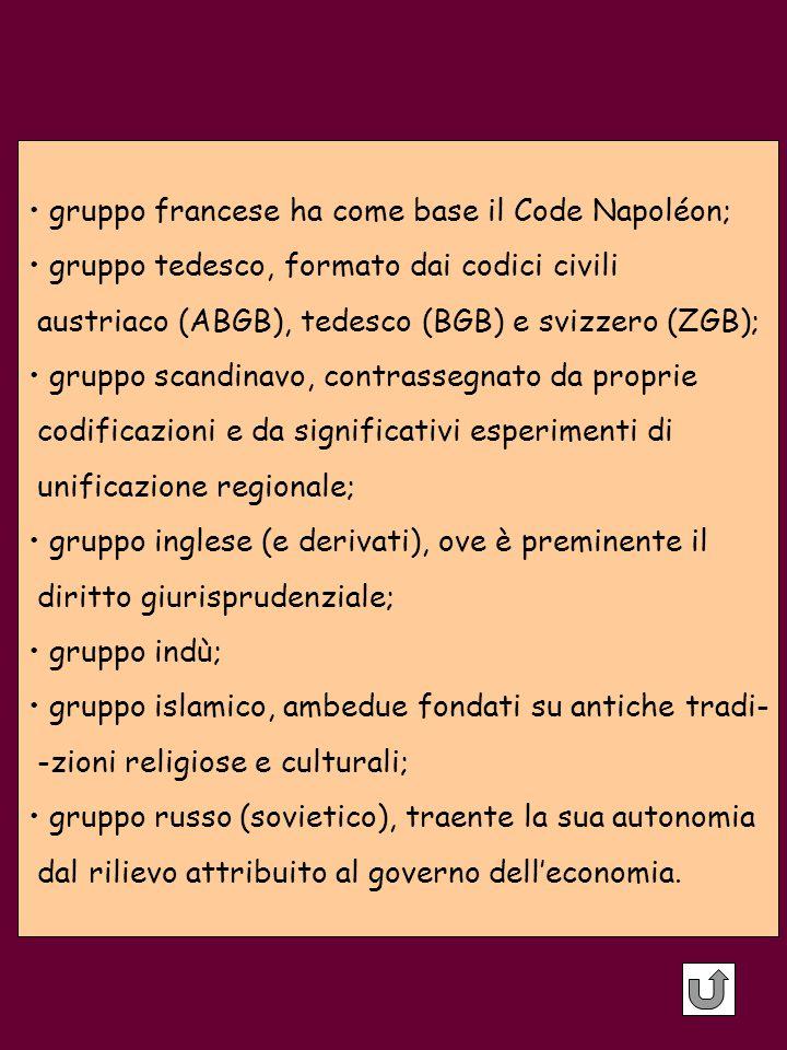 gruppo francese ha come base il Code Napoléon;