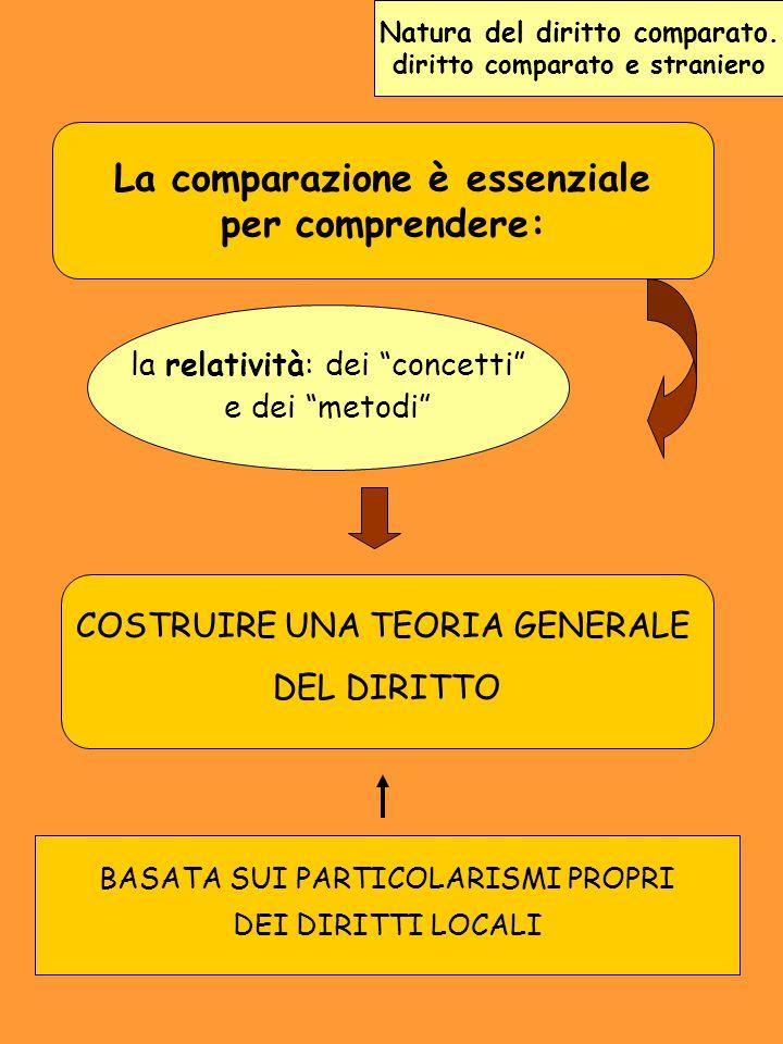 La comparazione è essenziale per comprendere: