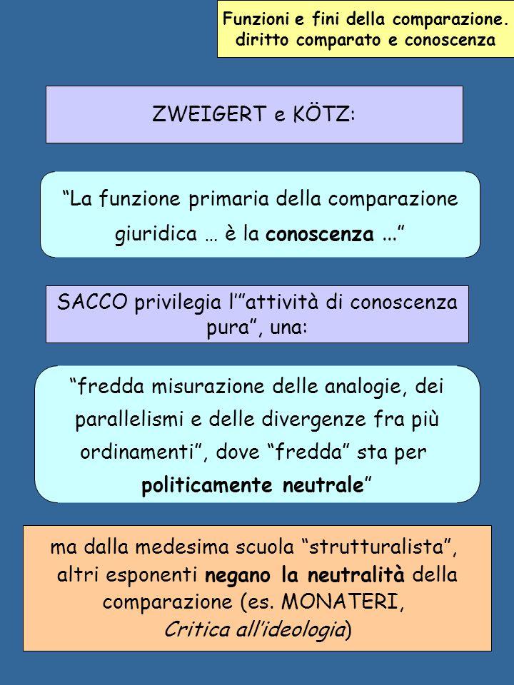 Funzioni e fini della comparazione. diritto comparato e conoscenza