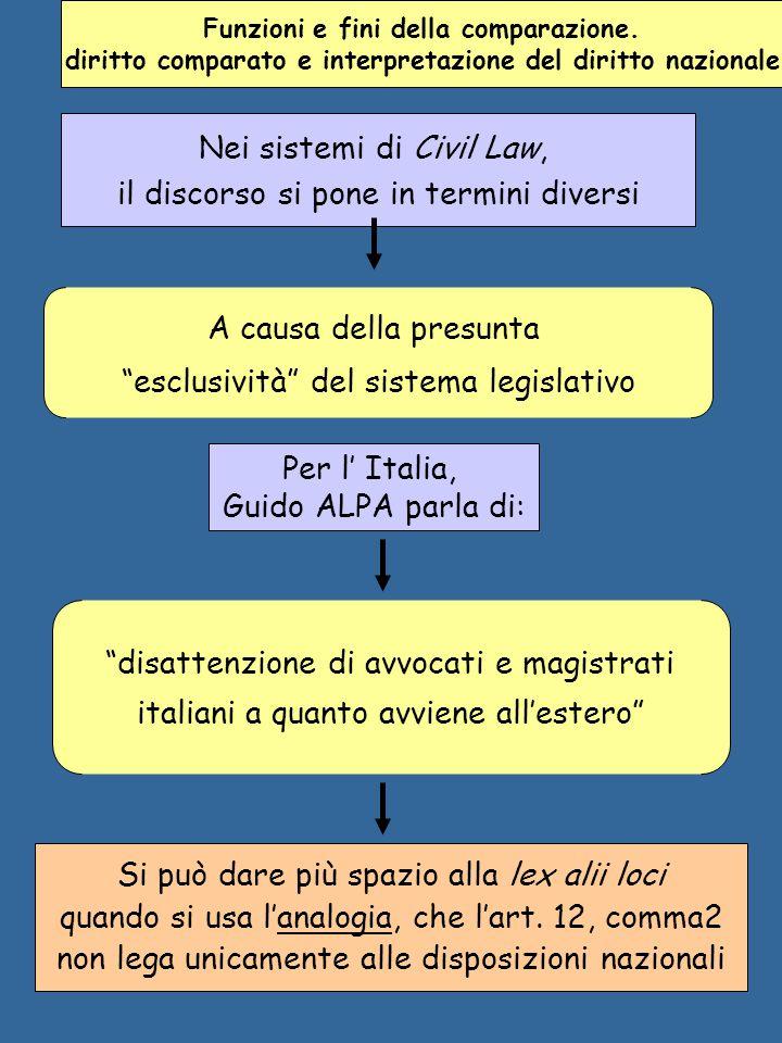 Nei sistemi di Civil Law, il discorso si pone in termini diversi