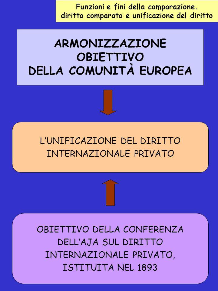 ARMONIZZAZIONE OBIETTIVO DELLA COMUNITÀ EUROPEA