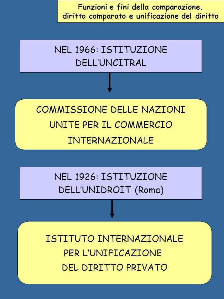 COMMISSIONE DELLE NAZIONI UNITE PER IL COMMERCIO INTERNAZIONALE