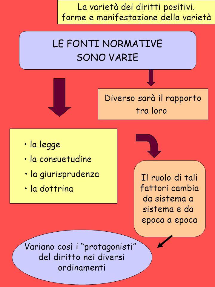 LE FONTI NORMATIVE SONO VARIE La varietà dei diritti positivi.