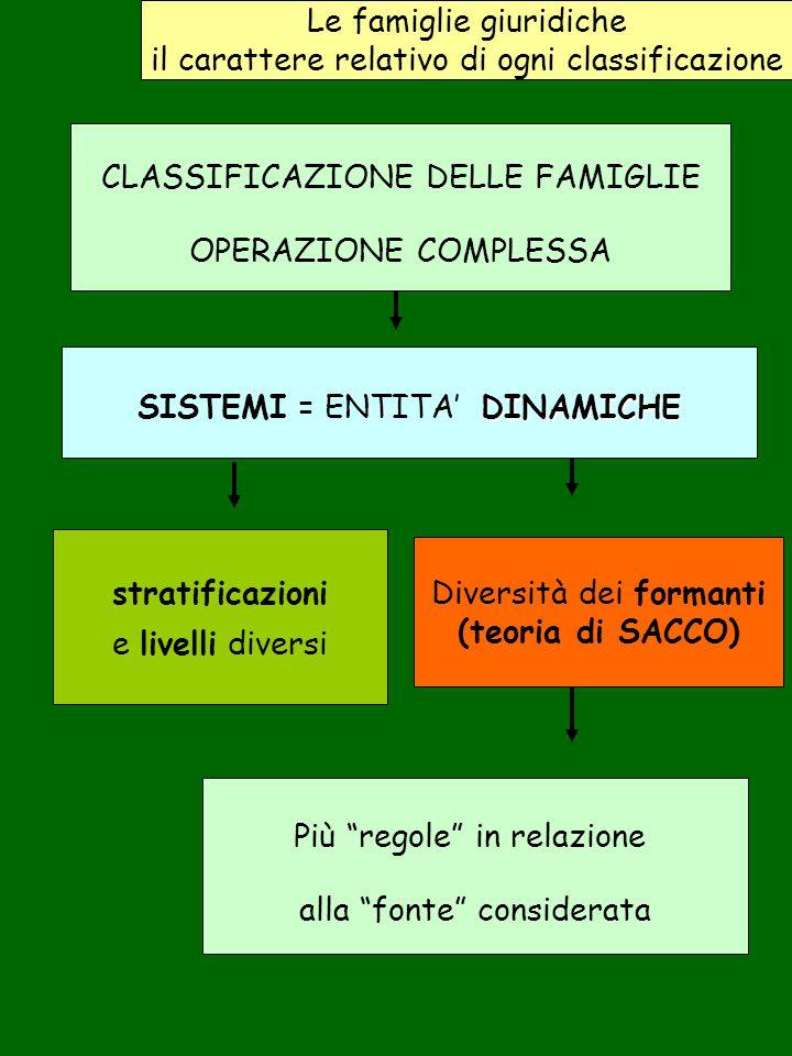 stratificazioni (teoria di SACCO)