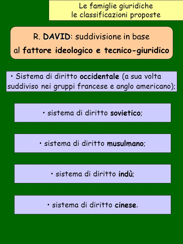R. DAVID: suddivisione in base