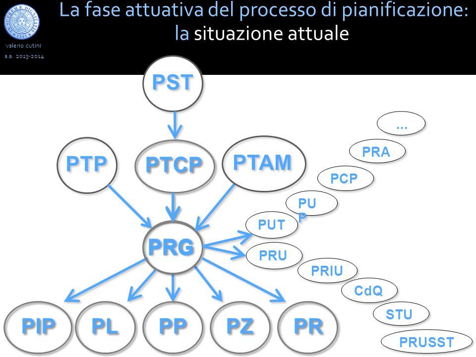 La fase attuativa del processo di pianificazione: la situazione attuale